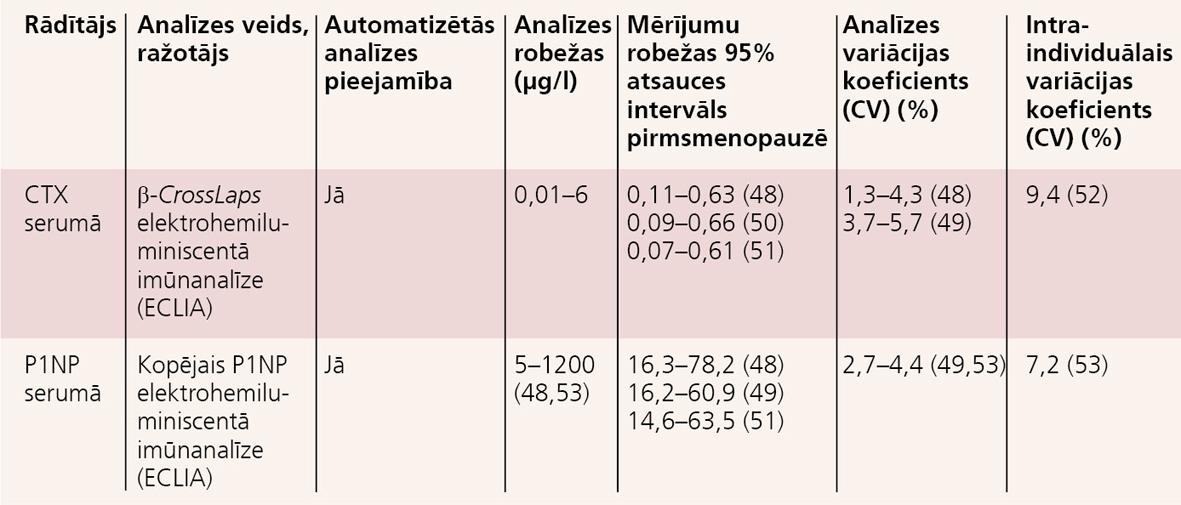 CTX un P1NP izmaiņas un klīniskā darbība