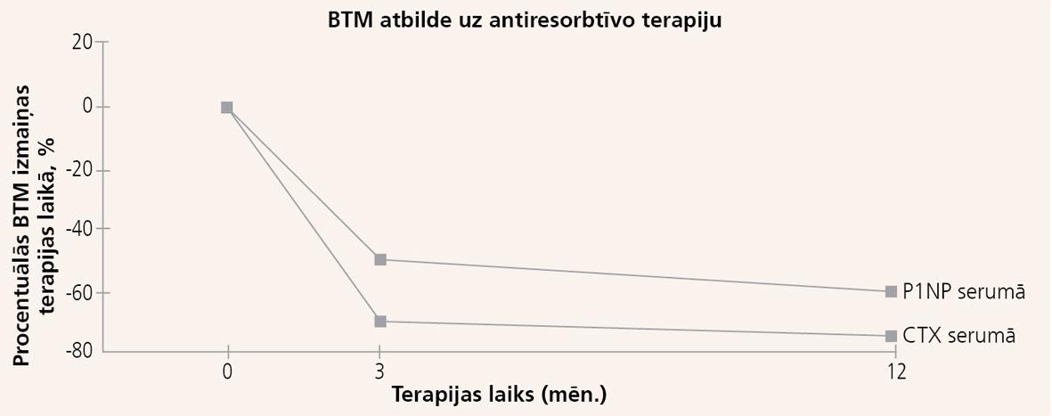 Resorbcijas marķieru (CTX serumā) un kaulveides marķieru (P1NP serumā)  izmaiņas terapijas laikā ar perorāli lietojamo alendronātu [39]