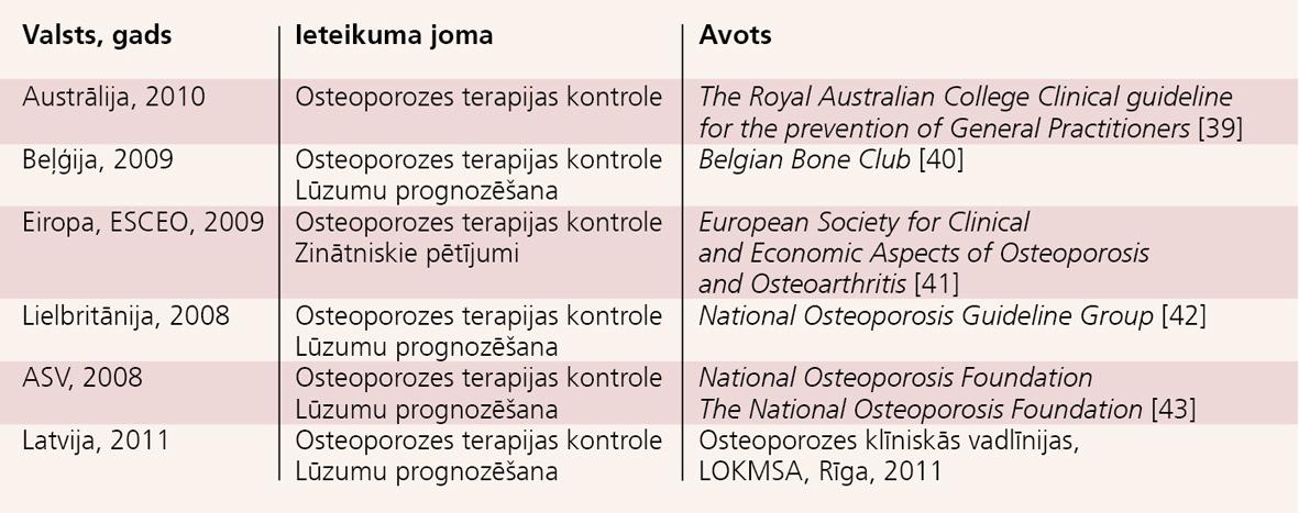 Osteoporozes vadlīniju piemēri par BTM noteikšanas nozīmi  pacientiem ar osteoporozi