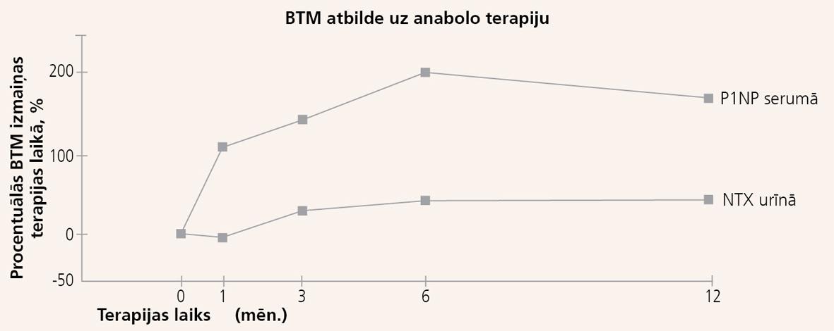 Resorbcijas marķieru (NTX urīnā) un kaulveides marķieru (P1NP serumā)  izmaiņas terapijas laikā ar teriparatīdu [40]