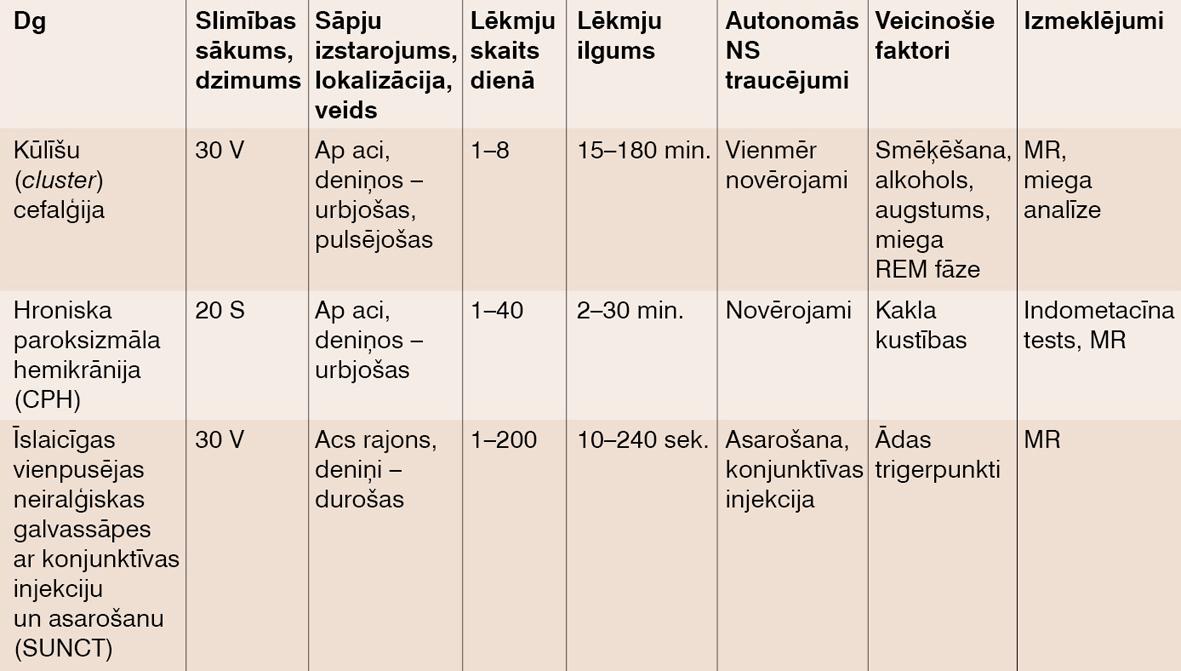 Trigeminālu autonomu cefalģiju diagnostiskie kritēriji (traucējumi vienpusēji)