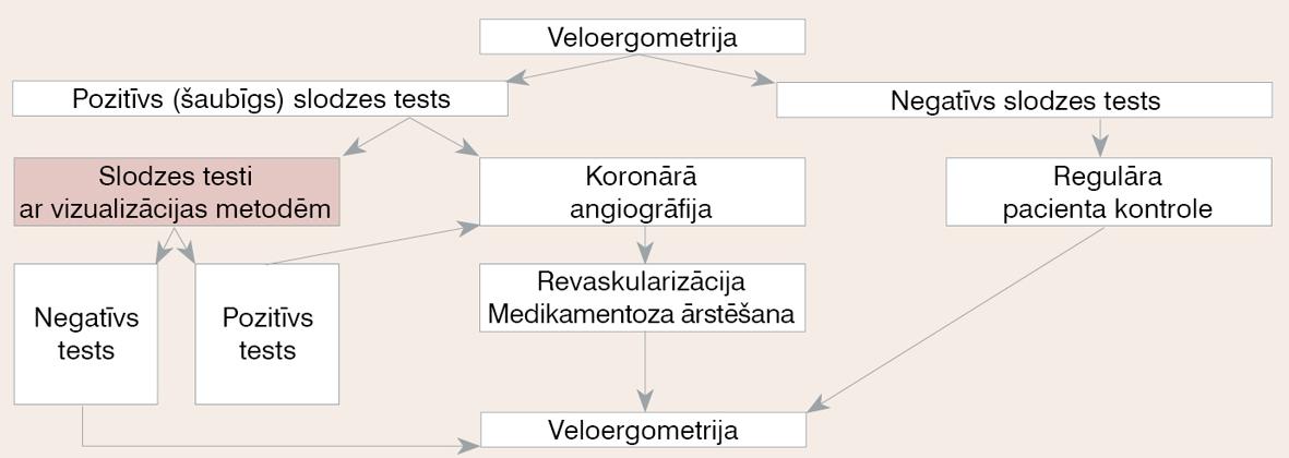 KSS pacienta izmeklēšanas un apsekošanas soļi