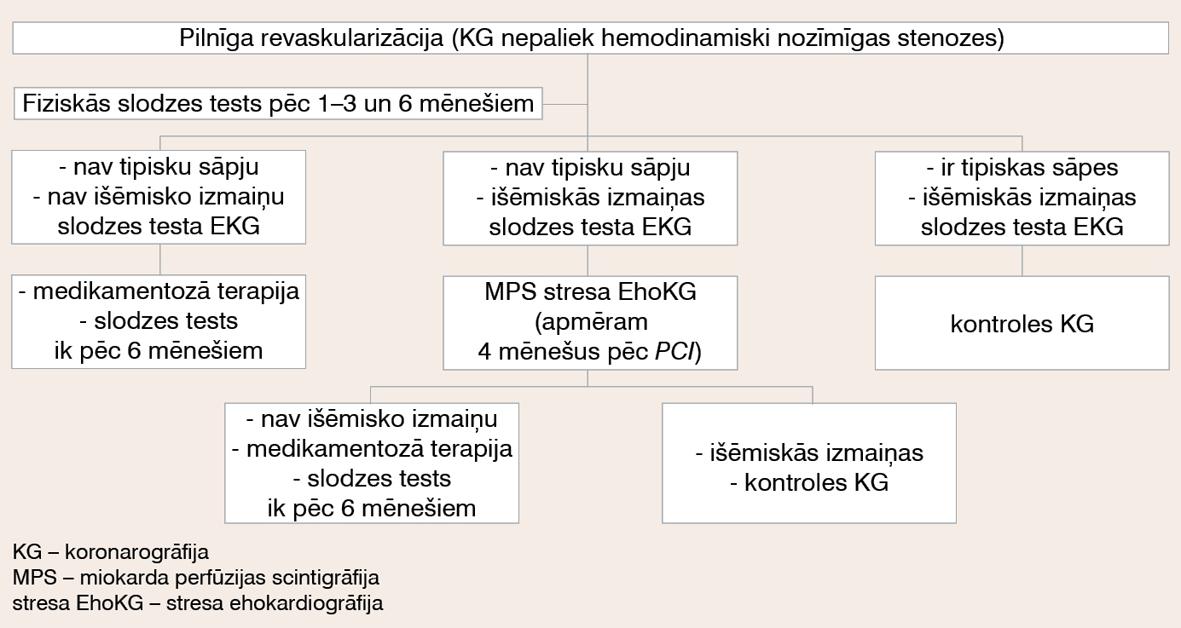 Apsekošanas algoritms pacientiem pēc pilnīgas revaskularizācijas (PCI)