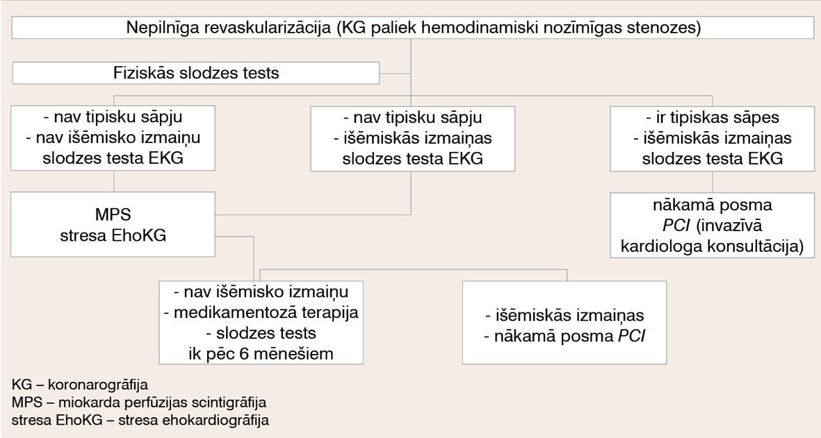 Apsekošanas algoritms pacientiem pēc PCI (nepilnīga revaskularizācija)