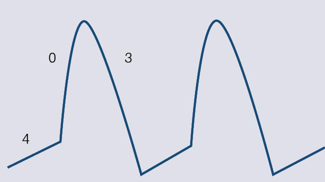 Ritma avotu darbības potenciāls. Ievērojiet faktiskās 1. un 2. fāzes neesību, kā arī 4. fāzes līknes īpatnības, t.i., nav miera potenciāla