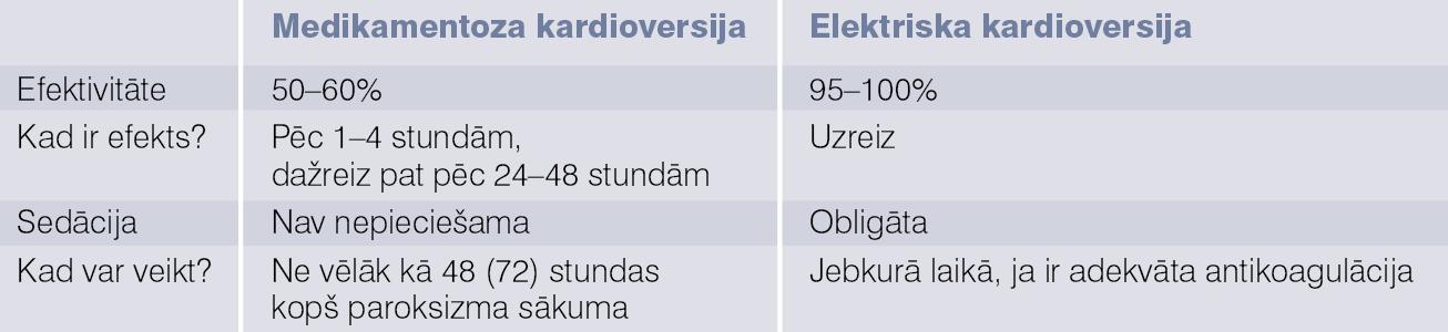 Medikamentoza un elektriska kardioversija