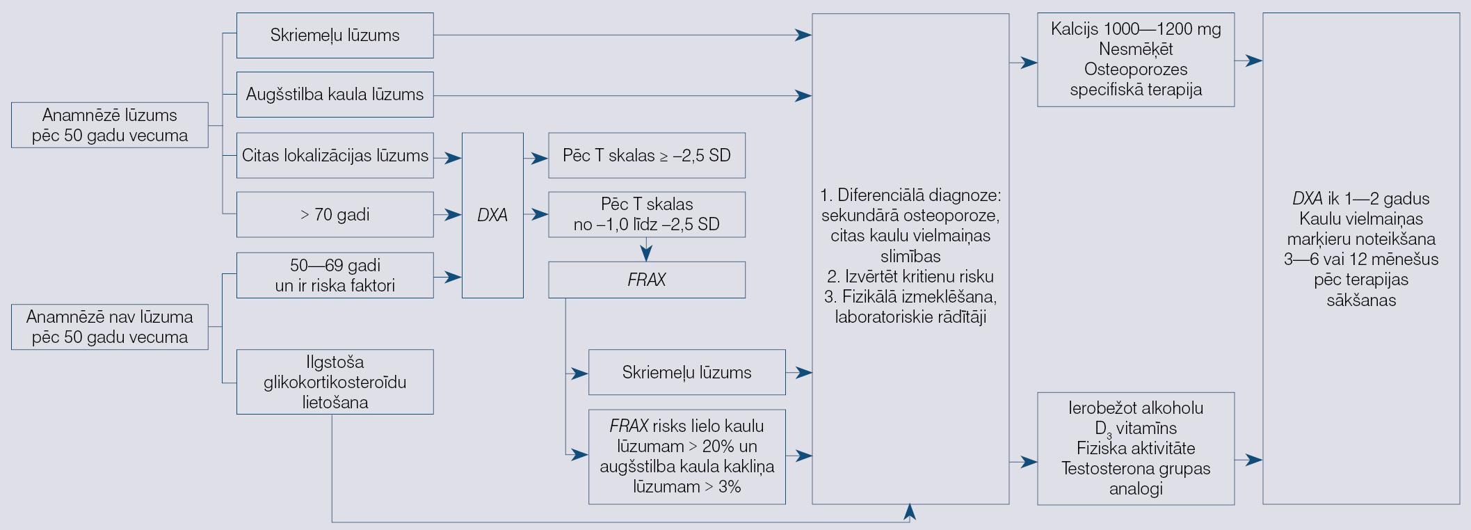 Rīcības algoritms osteoporozes gadījumā vīriešiem [16]
