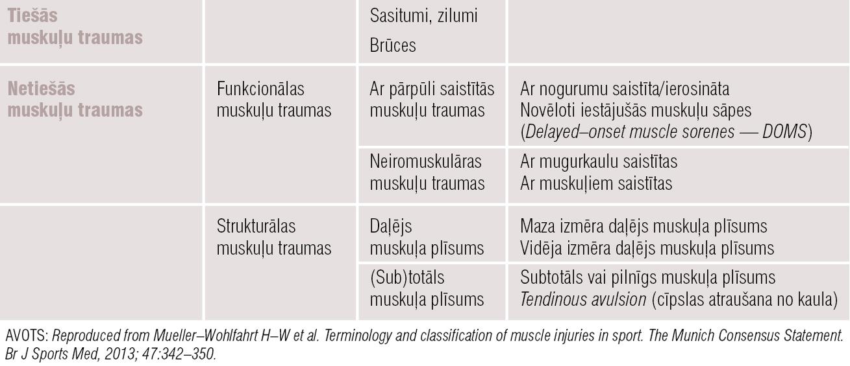 Akūtu muskuļu traumu klasifikācija