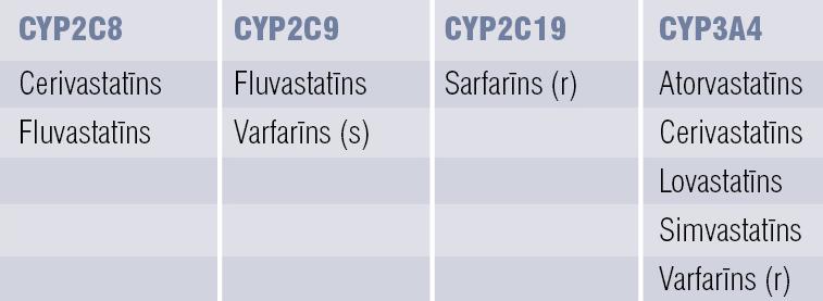 Substrāti (medikamenti)  citohroma P450 (CYP) enzīmiem  (pārveidots pēc Pharmacology Weekly Inc)