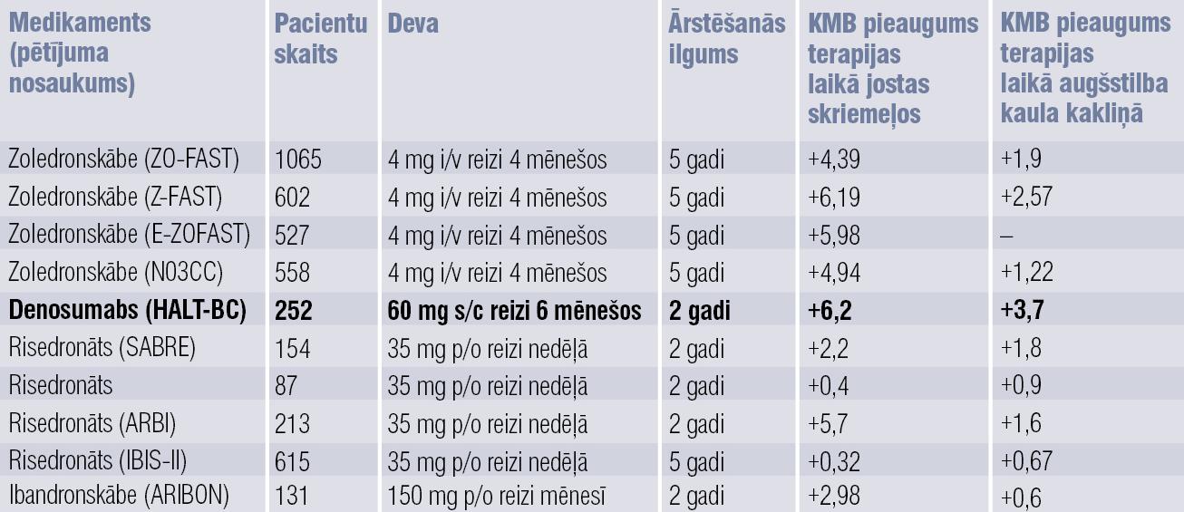 Antiresorbtīvo medikamentu efektivitātes salīdzinājums  pēc KMB pieauguma ārstēšanas rezultātā [8; 9]