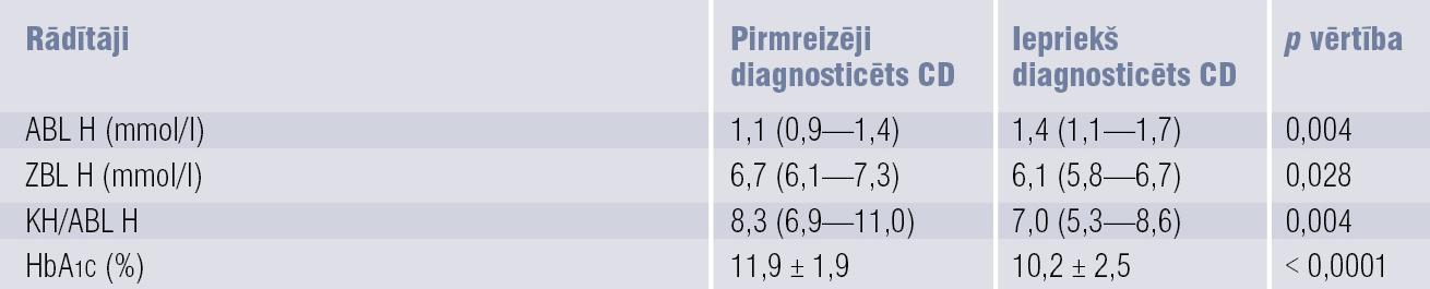 Vidējie lipīdu spektra rādītāji un HbA1c rādītāji  pacientiem ar pirmreizēji diagnosticētu un iepriekš diagnosticētu CD