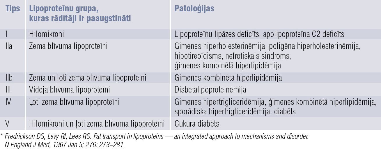 Fredriksona dislipidēmiju klasifikācija*