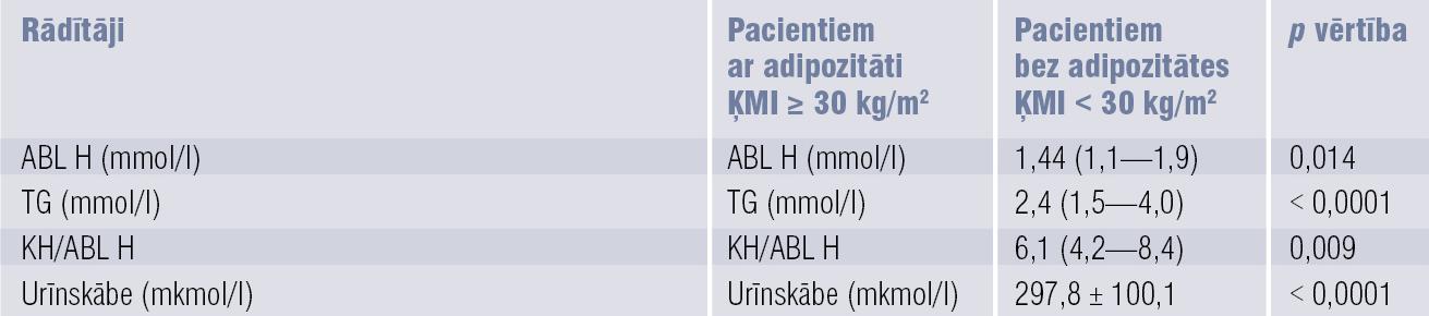 Vidējie lipīdu spektra un urīnskābes rādītāji pacientiem ar un bez adipozitātes