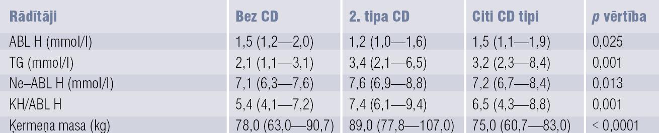 Vidējie lipīdu spektra rādītāji un ķermeņa masa  pacientiem ar 2. tipa CD, citiem CD tipiem un bez CD