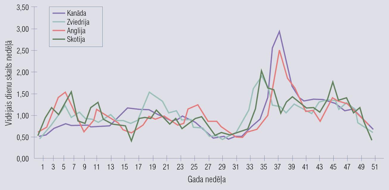 Maksimālā uzliesmojumu skaita periodu atšķirība dažādās valstīs ar atšķirīgu mācību laika sākumu