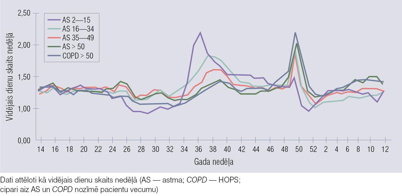 Atrašanās neatliekamās terapijas nodaļā astmas un HOPS uzliesmojumu laikā  (apkopoti trīs gadu novērojumu rezultāti)