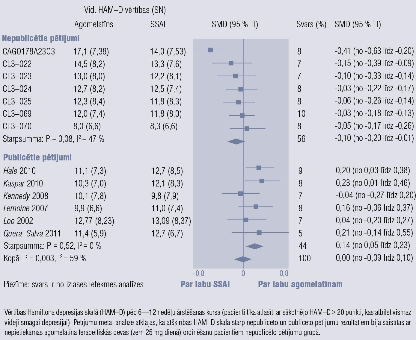 Agomelatīna efektivitāte, salīdzinot ar SSAI