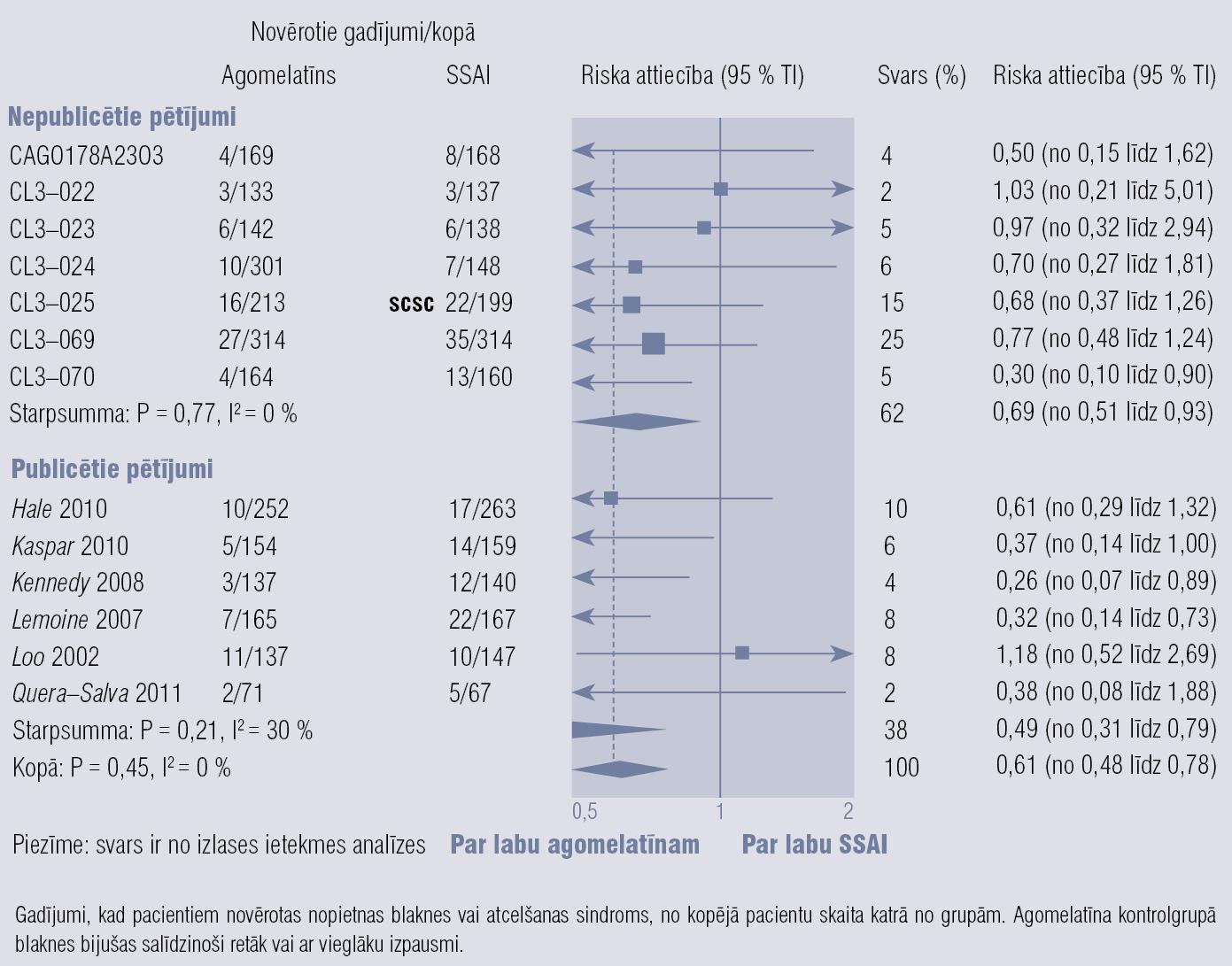 Agomelatīna blakņu biežums un atcelšanas sindroma smagums, salīdzinot ar SSAI