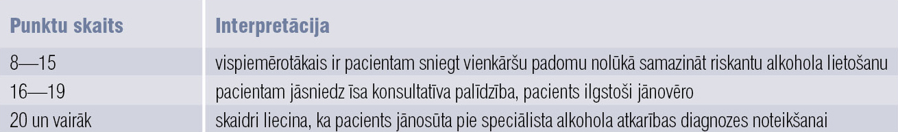 AUDIT punktu interpretācija