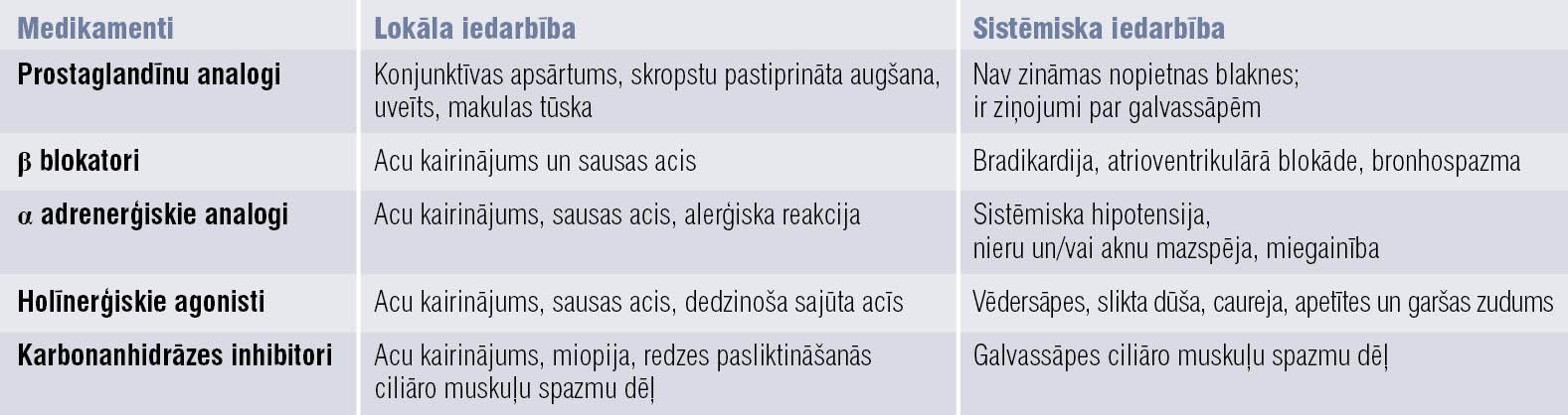 Pretglaukomas medikamentu grupu lokāla un sistēmiska iedarbība