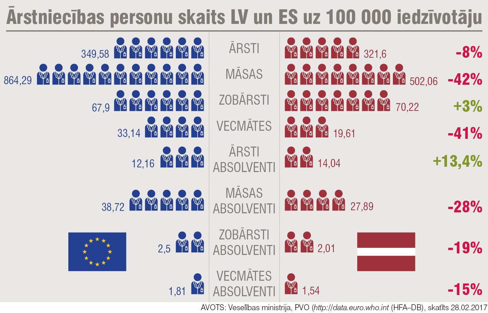 Ārstniecības personu skaits LV un ES uz 100 000 iedzīvotāju