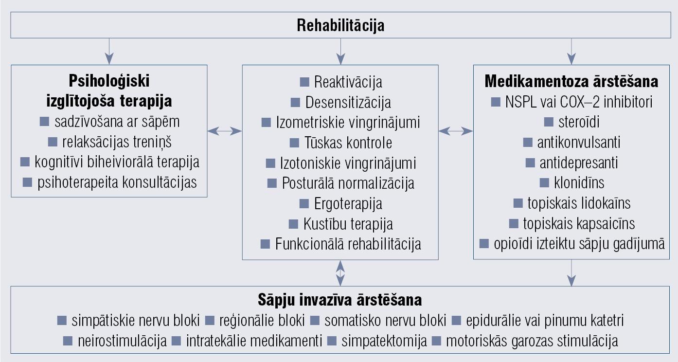 KRSS ārstēšanas algoritms