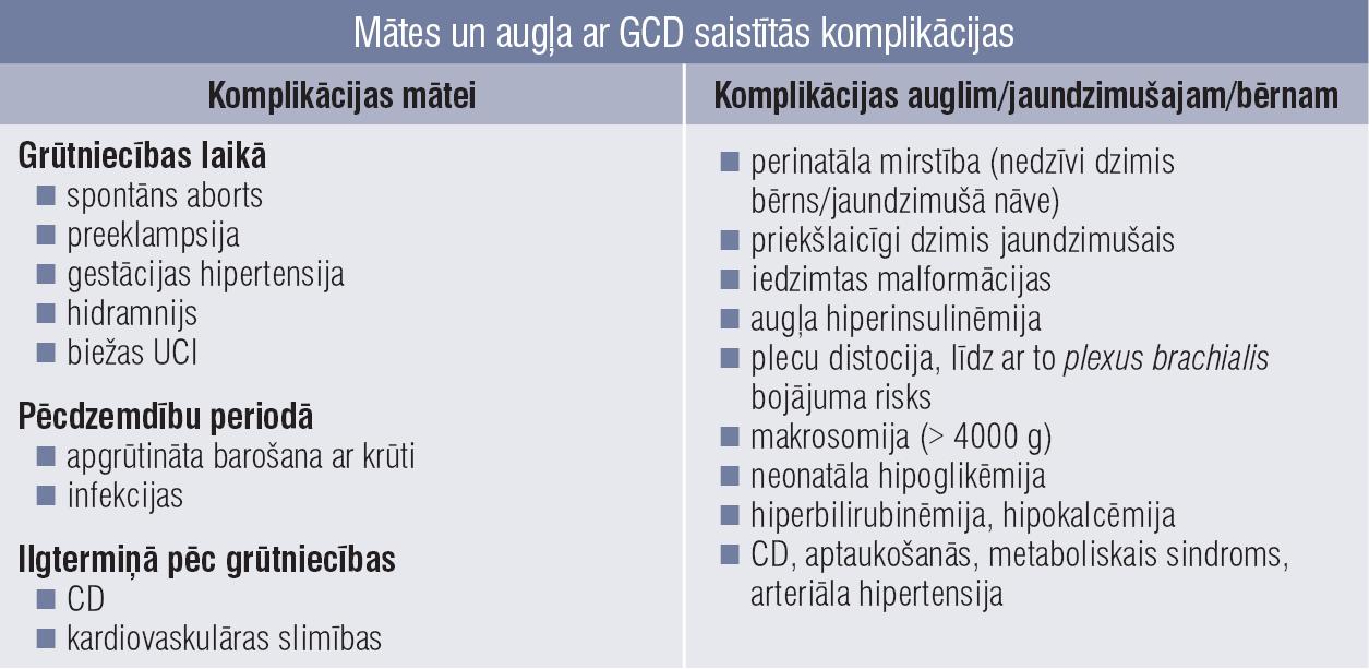 Mātes un augļa ar GCD saistītās komplikācijas