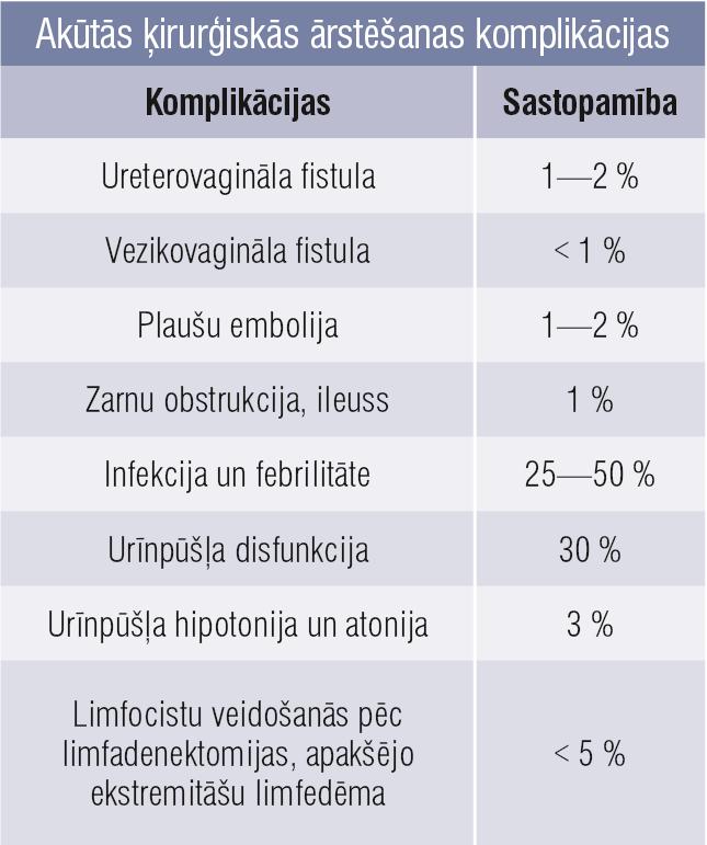 Akūtās ķirurģiskās ārstēšanas komplikācijas