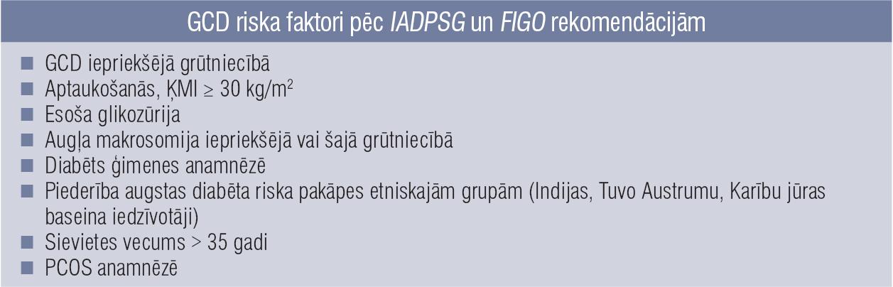 GCD riska faktori pēc IADPSG un FIGO rekomendācijām