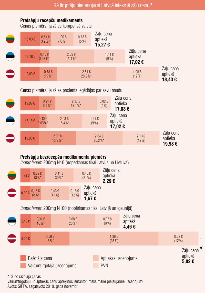 Kā tirgotāju piecenojumi Latvijā ietekmē zāļu cenu?