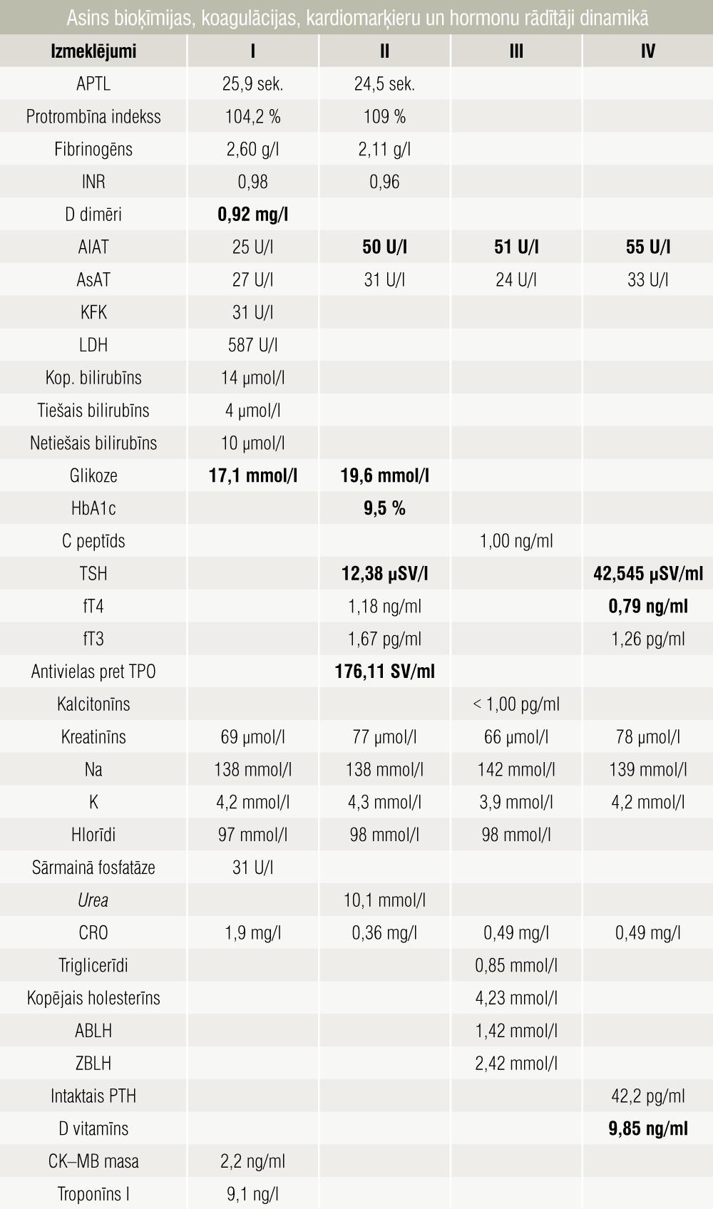 Asins bioķīmijas, koagulācijas, kardiomarķieru un hormonu rādītāji dinamikā