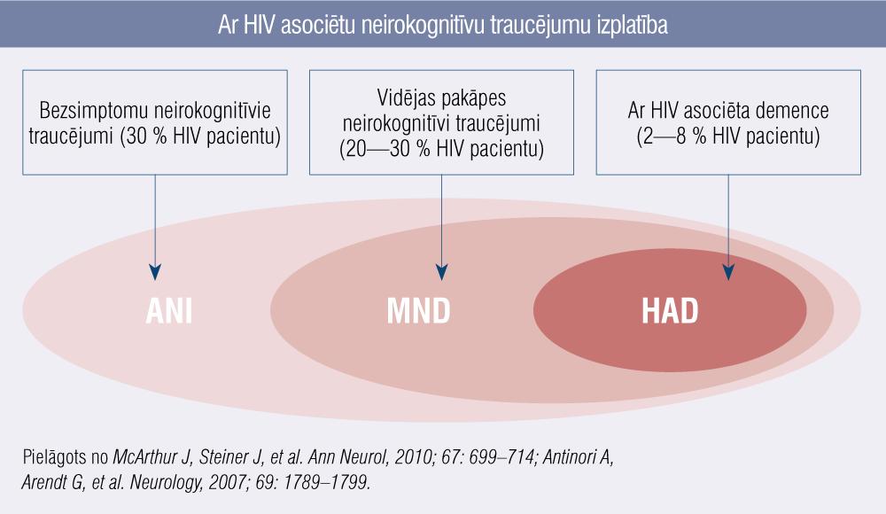 Ar HIV asociētu neirokognitīvu traucējumu izplatība
