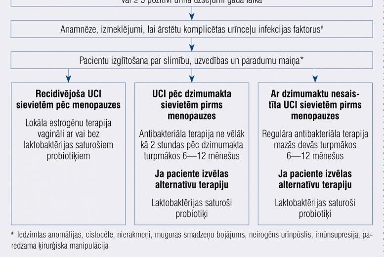 Recidivējoša urīnceļu infekcija sievietēm pirms un pēc menopauzes