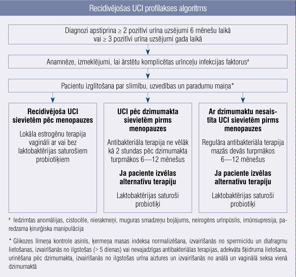 Recidivējošas UCI profilakses algoritms