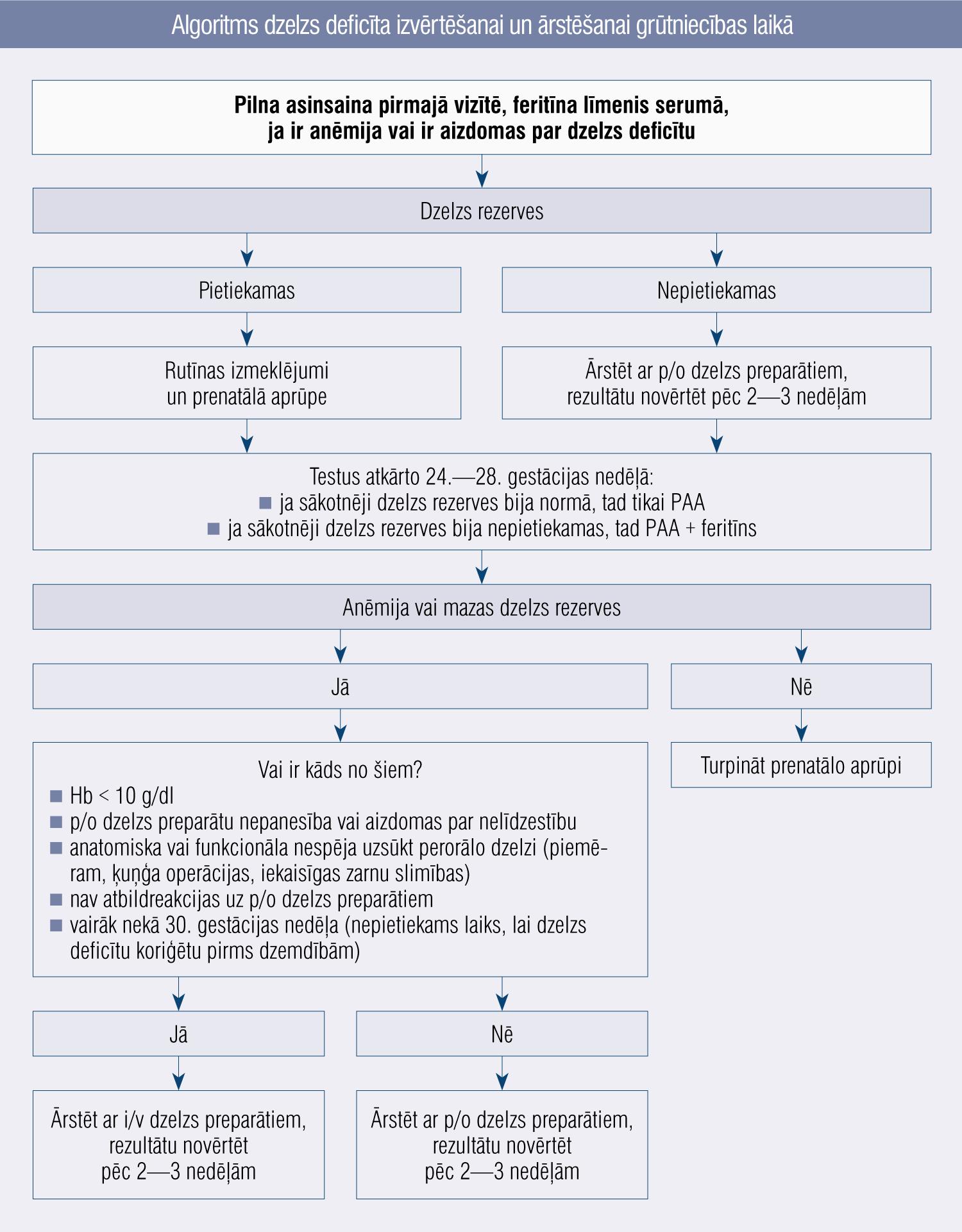 Algoritms dzelzs deficīta izvērtēšanai un ārstēšanai grūtniecības laikā