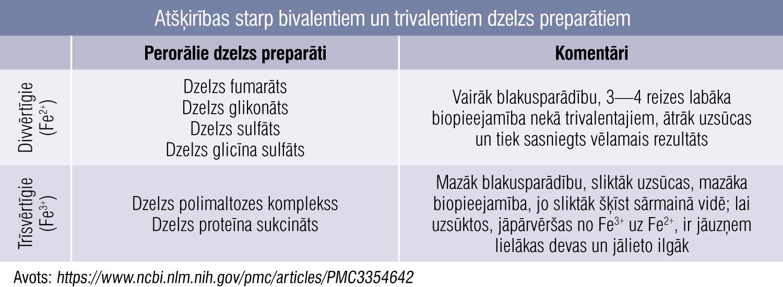 Atšķirības starp bivalentiem un trivalentiem dzelzs preparātiem