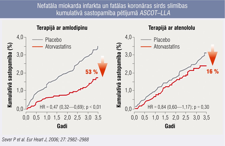 Nefatāla miokarda infarkta un fatālas koronāras sirds slimības kumulatīvā sastopamība pētījumā ASCOT–LLA