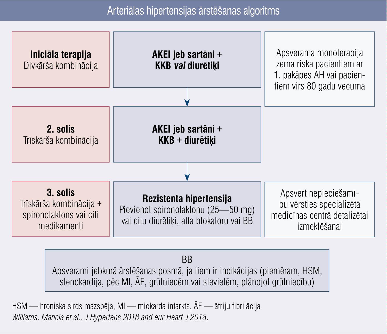 Arteriālas hipertensijas ārstēšanas algoritms