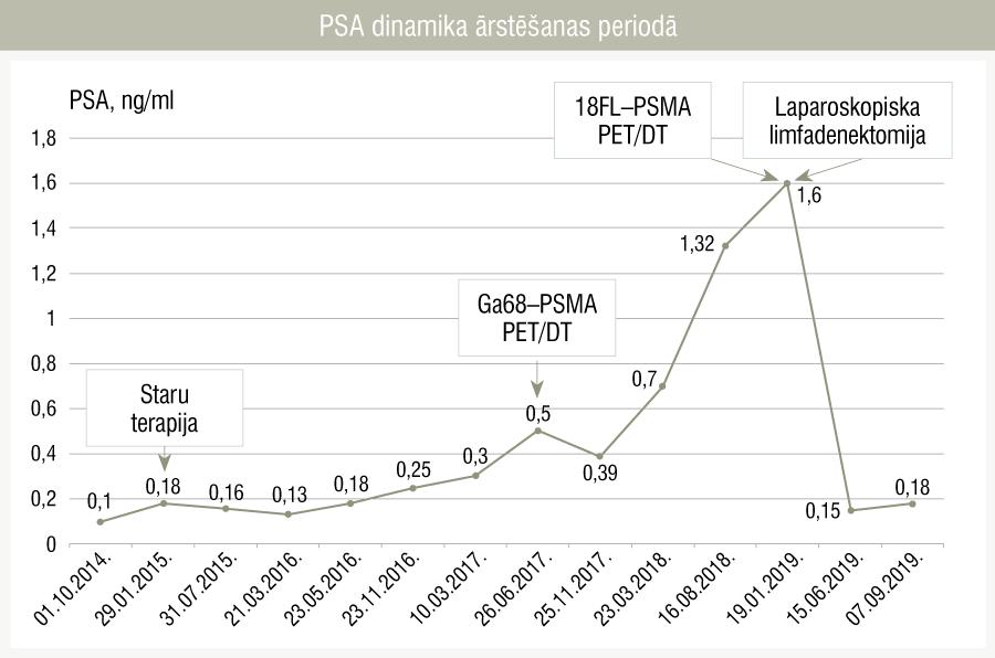 PSA dinamika ārstēšanas periodā