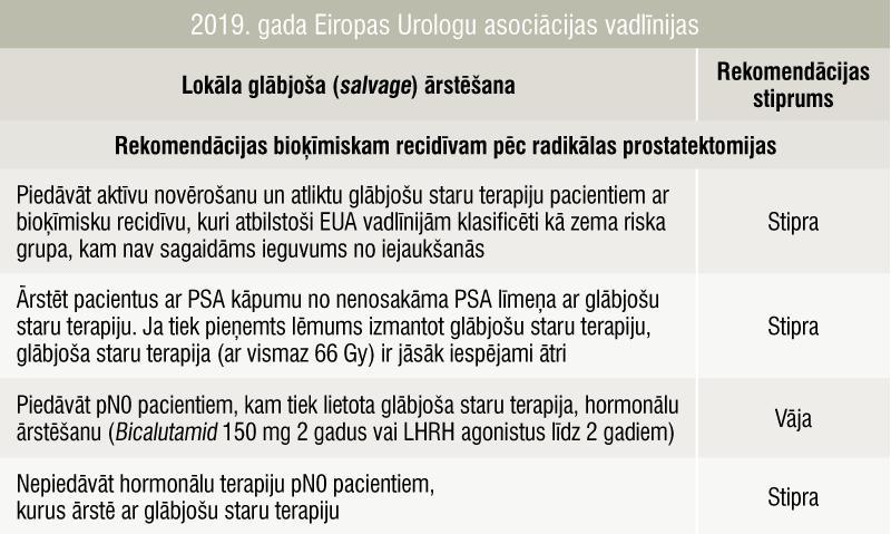 2019. gada Eiropas Urologu asociācijas vadlīnijas