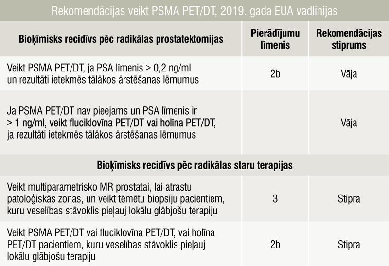 Rekomendācijas veikt PSMA PET/DT, 2019. gada EUA vadlīnijas