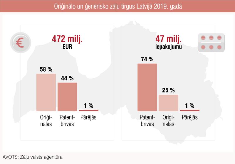 Oriģinālo un ģenērisko zāļu tirgus Latvijā 2019. gadā