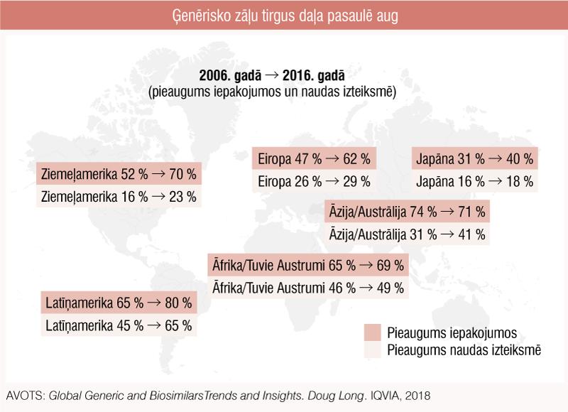 Ģenērisko zāļu tirgus daļa pasaulē aug