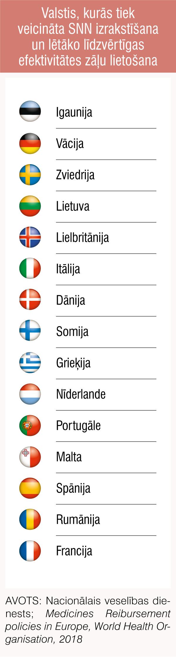 Valstis, kurās tiek veicināta SNN izrakstīšana un lētāko līdzvērtīgas efektivitātes zāļu lietošana
