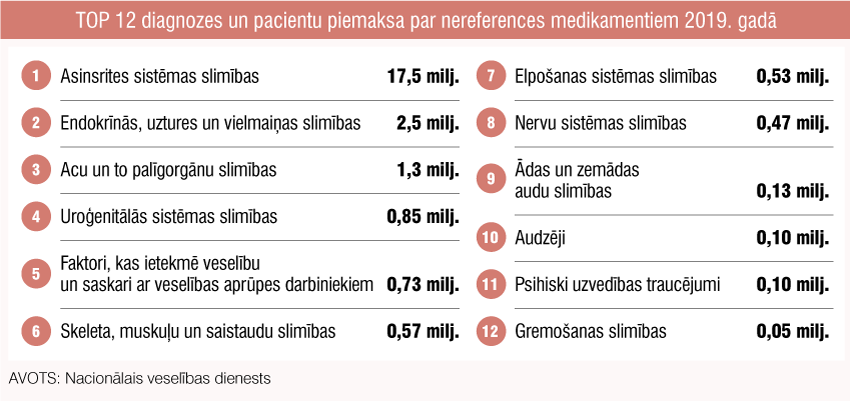 TOP 12 diagnozes un pacientu piemaksa par nereferences medikamentiem 2019. gadā