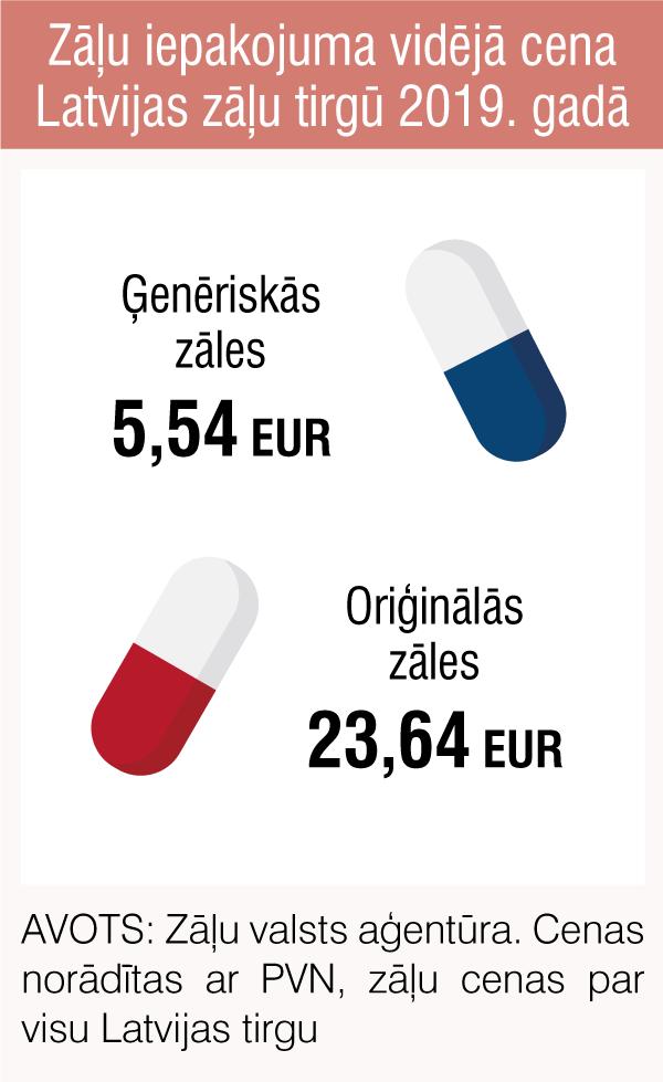 Zāļu iepakojuma vidējā cena Latvijas zāļu tirgū 2019. gadā