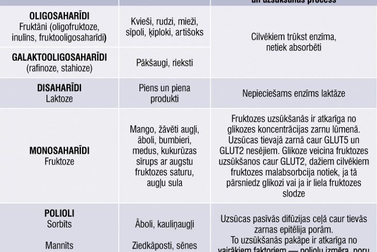 Kairināto zarnu sindroms. Gastroenterologa, psihologa un uztura speciālista skatījumā