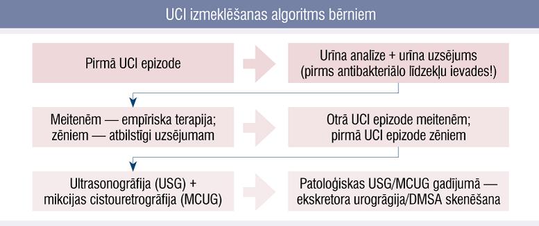 Nekomplicētas urīnceļu infekcijas ģimenes ārsta pārvaldībā