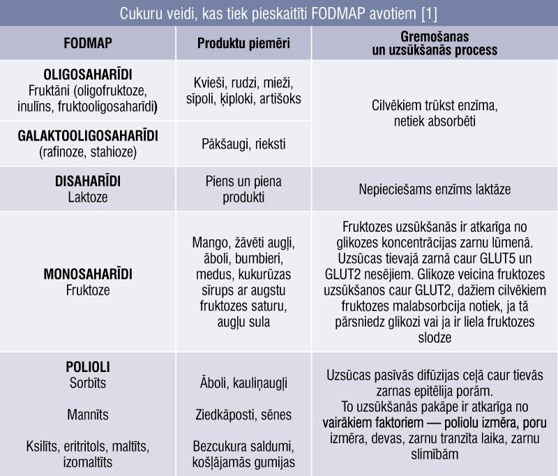 Cukuru veidi, kas tiek pieskaitīti FODMAP avotiem [1]