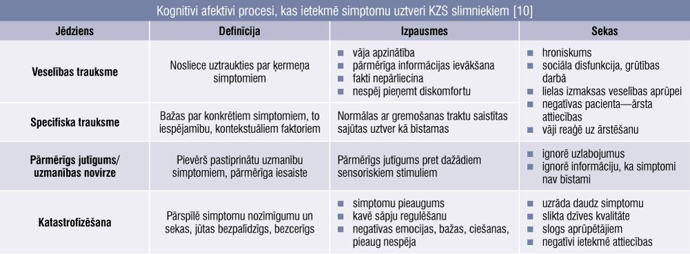 Kognitīvi afektīvi procesi, kas ietekmē simptomu uztveri KZS slimniekiem [10]